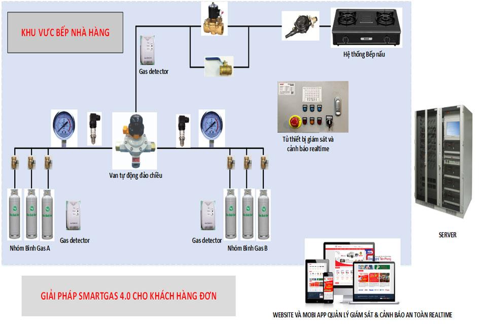 HỆ THỐNG QUẢN LÝ GAS AN TOÀN - SMART GAS
