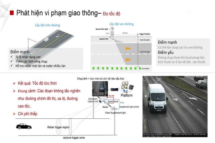 Giải pháp hệ thống giao thông thông minh ITS
