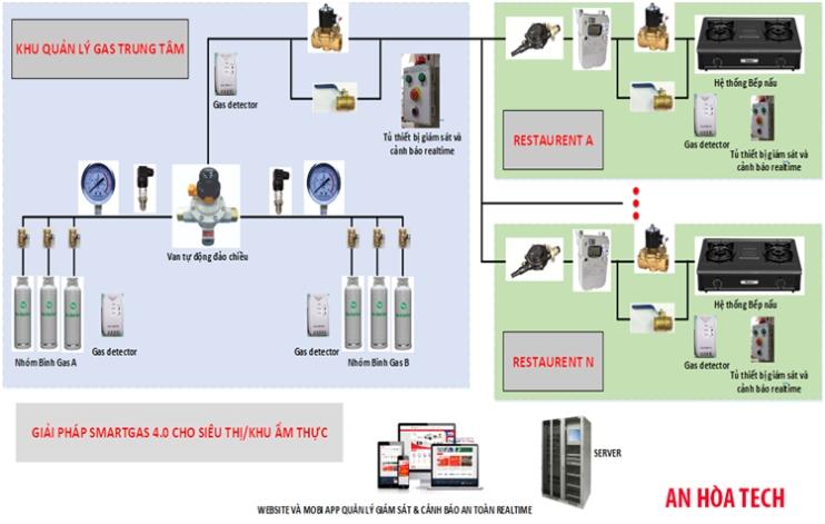 Giải pháp quản lý hệ thống gas an toàn  smart gas quản lý rò rỉ gas thông minh