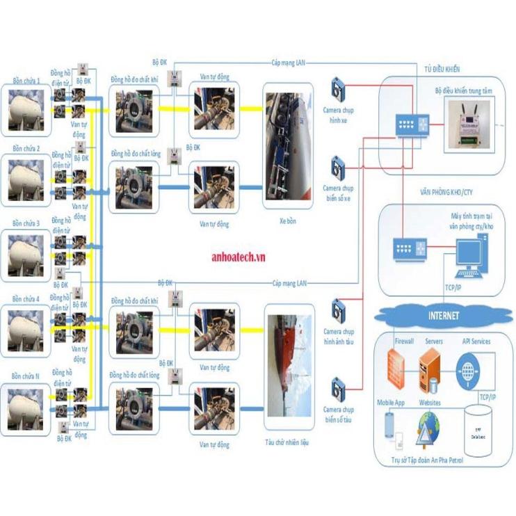 lắp đặt hệ thống gas công nghiệp LPG quản lý smart gas thông minh an toàn
