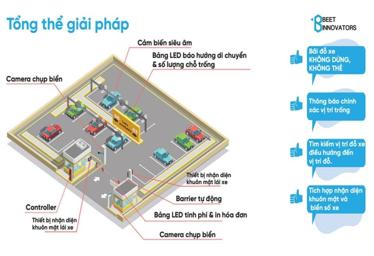 Giải pháp bãi giữ xe thông minh Smart-Parking